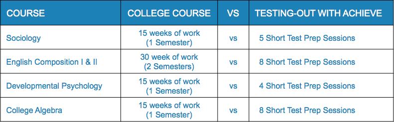 Chart comparative regular class vs testing-out class